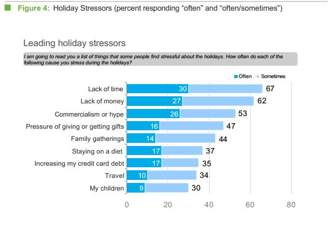 holidaystress4